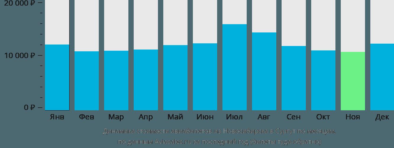 Динамика стоимости авиабилетов из Новосибирска в Сургут по месяцам