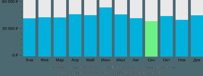 Динамика стоимости авиабилетов из Новосибирска в Хошимин по месяцам