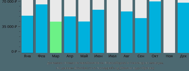 Динамика стоимости авиабилетов из Новосибирска в Сингапур по месяцам