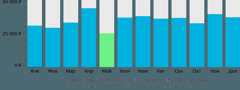 Динамика стоимости авиабилетов из Новосибирска в Шанхай по месяцам