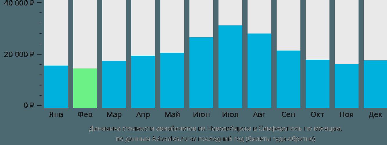 Динамика стоимости авиабилетов из Новосибирска в Симферополь по месяцам