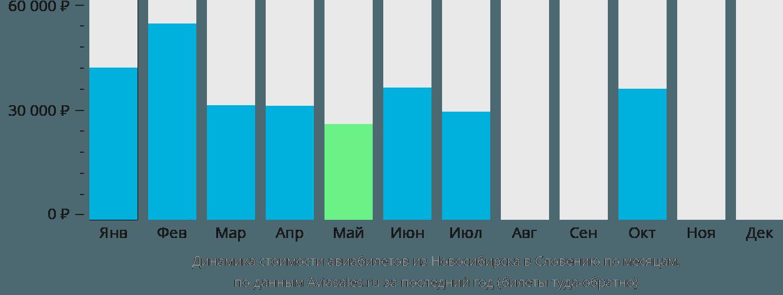 Динамика стоимости авиабилетов из Новосибирска в Словению по месяцам