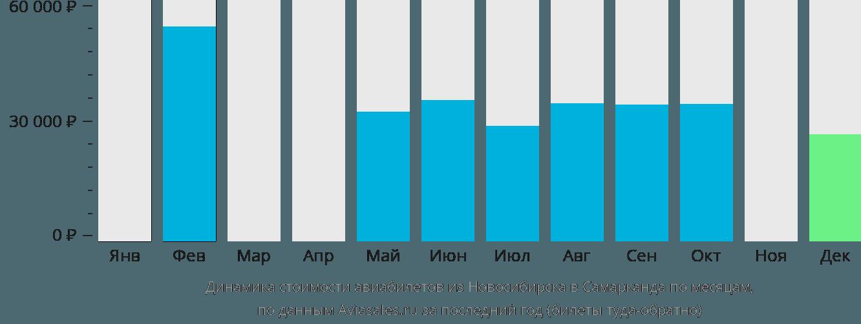 Динамика стоимости авиабилетов из Новосибирска в Самарканда по месяцам