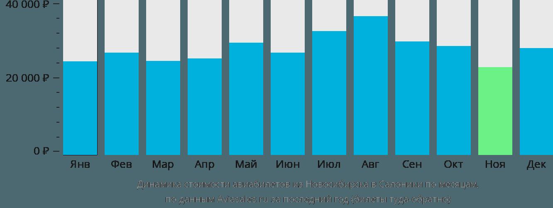 Динамика стоимости авиабилетов из Новосибирска в Салоники по месяцам