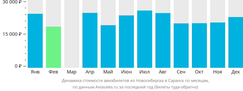 Динамика стоимости авиабилетов из Новосибирска в Саранск по месяцам