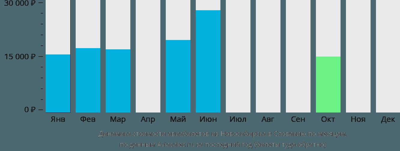 Динамика стоимости авиабилетов из Новосибирска в Словакию по месяцам