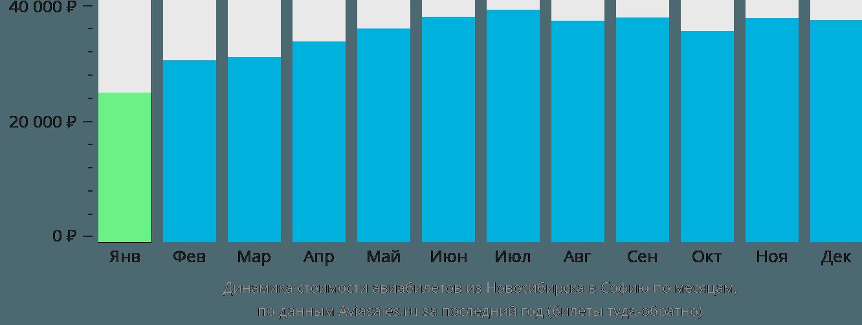 Динамика стоимости авиабилетов из Новосибирска в Софию по месяцам