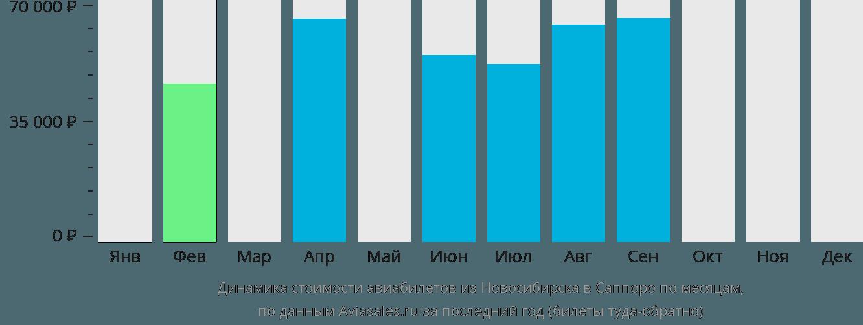 Динамика стоимости авиабилетов из Новосибирска в Саппоро по месяцам