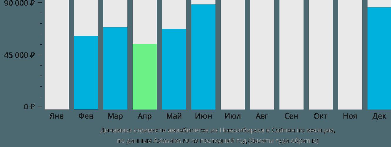 Динамика стоимости авиабилетов из Новосибирска в Сайпан по месяцам