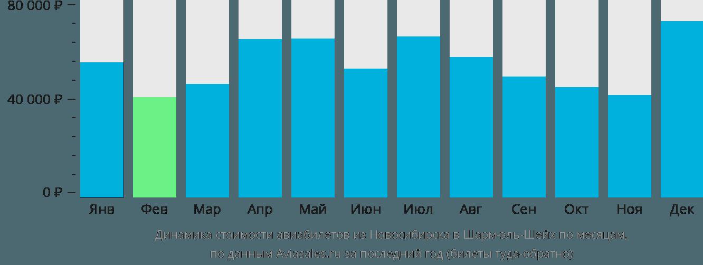 Динамика стоимости авиабилетов из Новосибирска в Шарм-эль-Шейх по месяцам