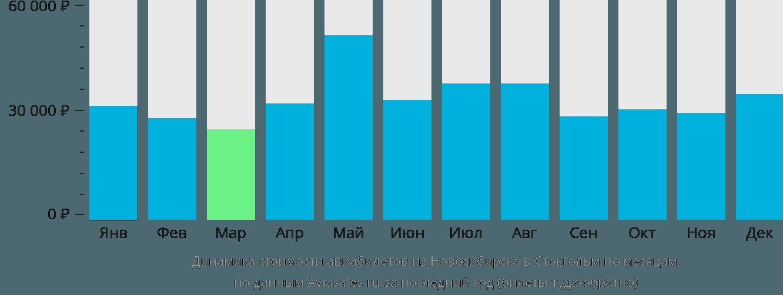 Динамика стоимости авиабилетов из Новосибирска в Стокгольм по месяцам
