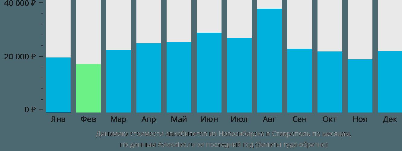 Динамика стоимости авиабилетов из Новосибирска в Ставрополь по месяцам