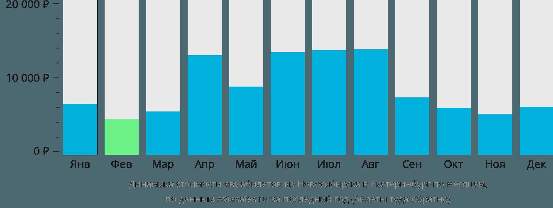 Динамика стоимости авиабилетов из Новосибирска в Екатеринбург по месяцам