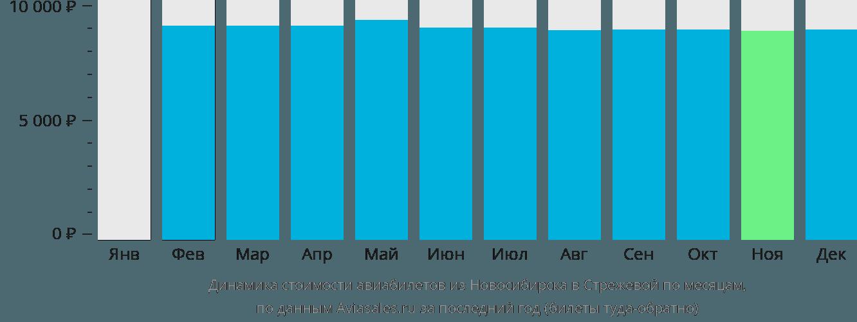 Динамика стоимости авиабилетов из Новосибирска в Стрежевой по месяцам