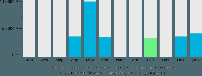 Динамика стоимости авиабилетов из Новосибирска в Страсбург по месяцам