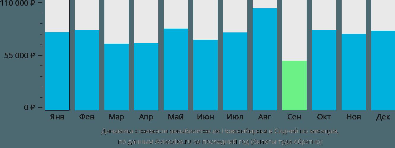Динамика стоимости авиабилетов из Новосибирска в Сидней по месяцам