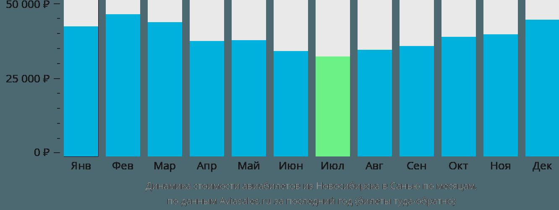 Динамика стоимости авиабилетов из Новосибирска в Санью по месяцам