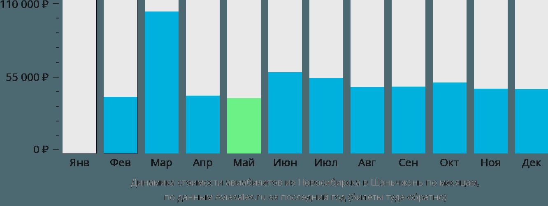 Динамика стоимости авиабилетов из Новосибирска в Шэньчжэнь по месяцам