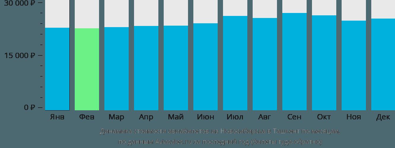 Динамика стоимости авиабилетов из Новосибирска в Ташкент по месяцам