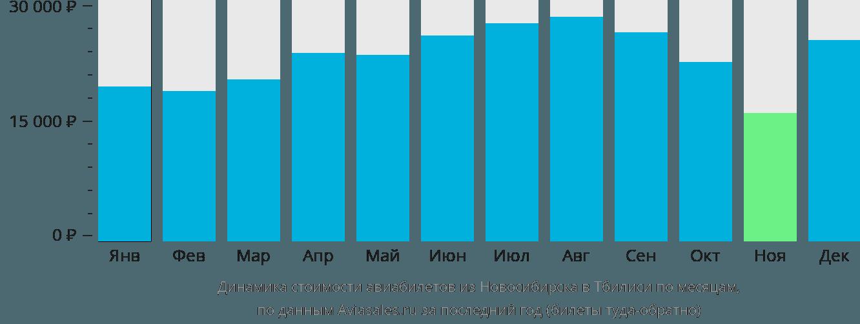 Динамика стоимости авиабилетов из Новосибирска в Тбилиси по месяцам
