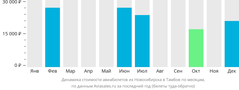 Динамика стоимости авиабилетов из Новосибирска в Тамбов по месяцам