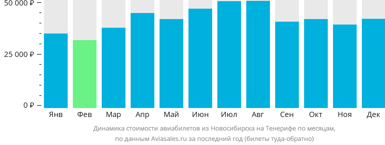 Динамика стоимости авиабилетов из Новосибирска на Тенерифе по месяцам