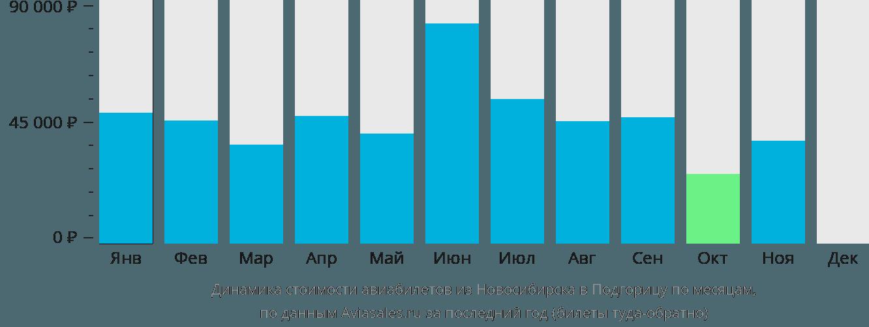 Динамика стоимости авиабилетов из Новосибирска в Подгорицу по месяцам
