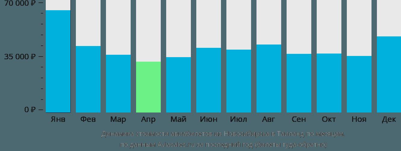 Динамика стоимости авиабилетов из Новосибирска в Таиланд по месяцам