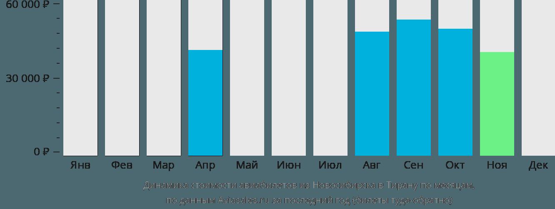 Динамика стоимости авиабилетов из Новосибирска в Тирану по месяцам