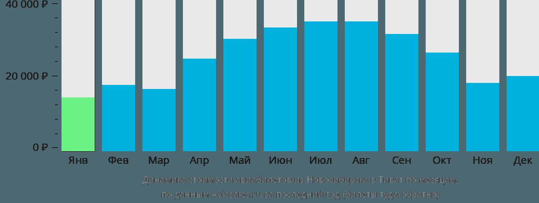 Динамика стоимости авиабилетов из Новосибирска в Тиват по месяцам