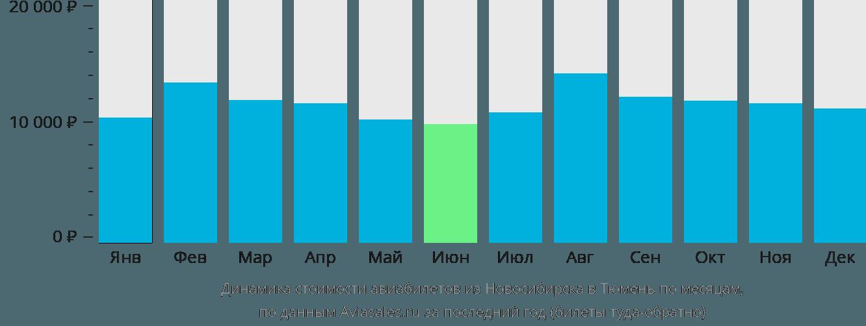 Динамика стоимости авиабилетов из Новосибирска в Тюмень по месяцам