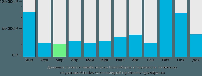 Динамика стоимости авиабилетов из Новосибирска в Таджикистан по месяцам