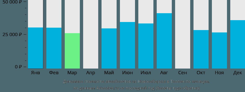 Динамика стоимости авиабилетов из Новосибирска в Таллин по месяцам