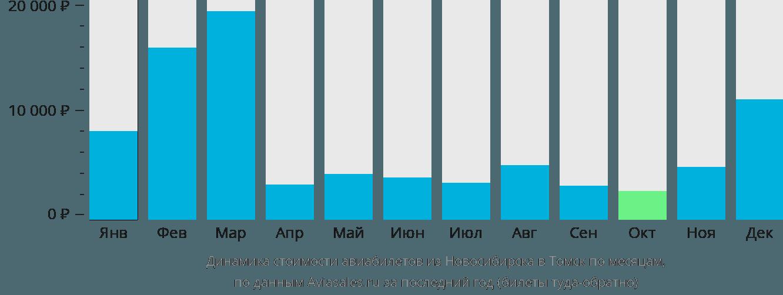 Динамика стоимости авиабилетов из Новосибирска в Томск по месяцам