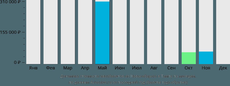 Динамика стоимости авиабилетов из Новосибирска в Тампу по месяцам