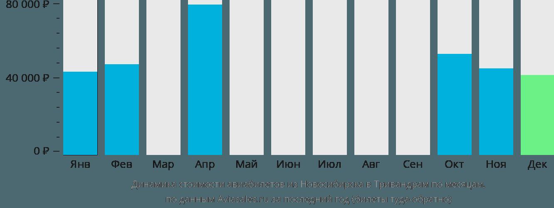 Динамика стоимости авиабилетов из Новосибирска в Тривандрам по месяцам