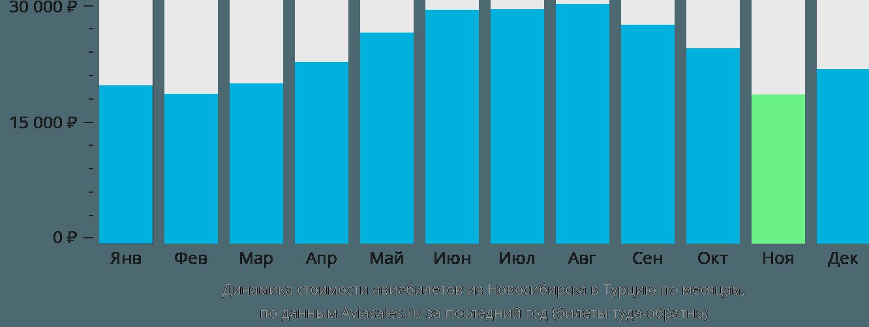 Динамика стоимости авиабилетов из Новосибирска в Турцию по месяцам