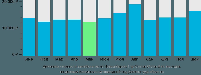 Динамика стоимости авиабилетов из Новосибирска в Астану по месяцам