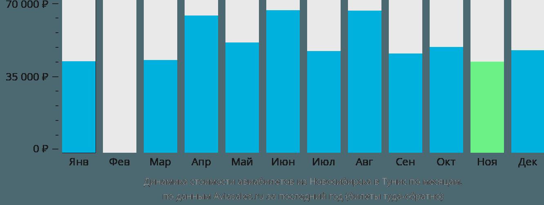Динамика стоимости авиабилетов из Новосибирска в Тунис по месяцам