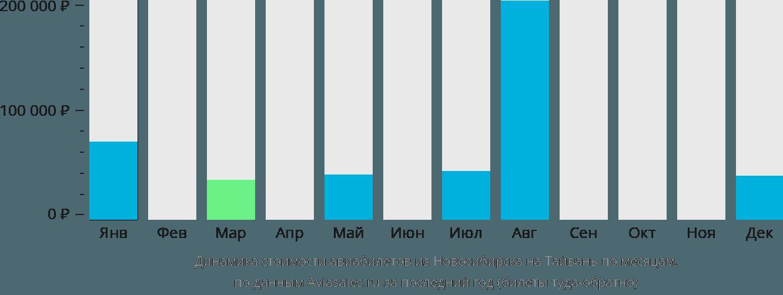 Динамика стоимости авиабилетов из Новосибирска на Тайвань по месяцам
