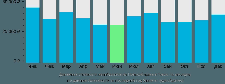 Динамика стоимости авиабилетов из Новосибирска в Токио по месяцам