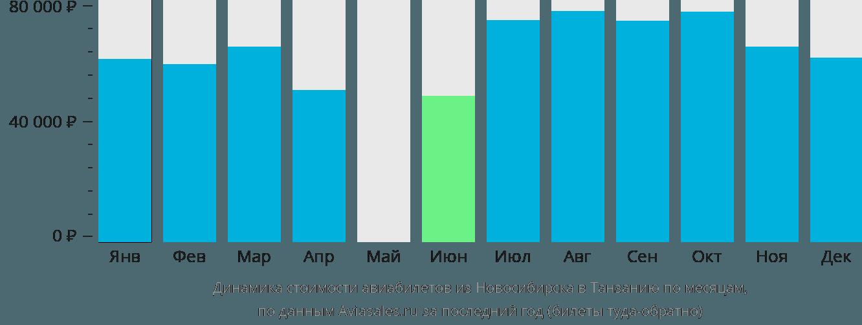 Динамика стоимости авиабилетов из Новосибирска в Танзанию по месяцам