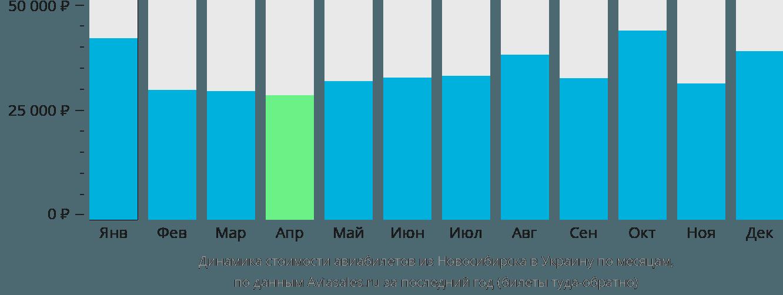 Динамика стоимости авиабилетов из Новосибирска в Украину по месяцам