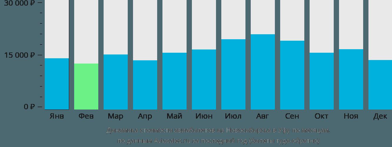 Динамика стоимости авиабилетов из Новосибирска в Уфу по месяцам