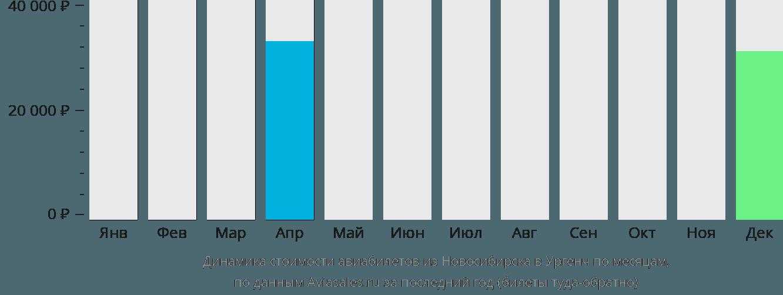 Динамика стоимости авиабилетов из Новосибирска в Ургенч по месяцам