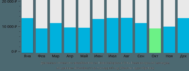 Динамика стоимости авиабилетов из Новосибирска в Усть-Каменогорск по месяцам
