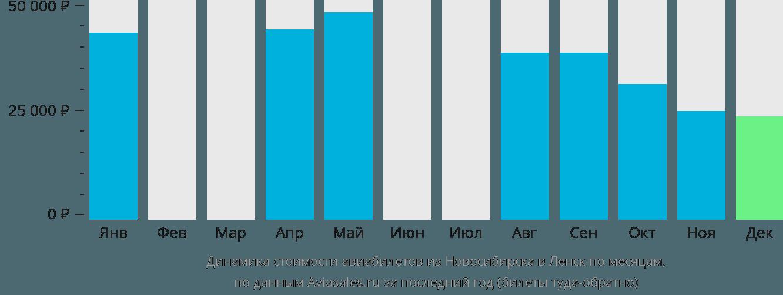 Динамика стоимости авиабилетов из Новосибирска в Ленск по месяцам