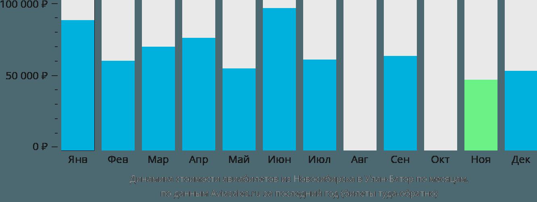 Динамика стоимости авиабилетов из Новосибирска в Улан-Батор по месяцам