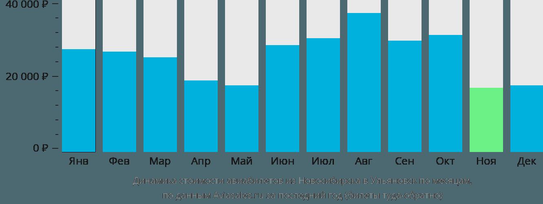 Динамика стоимости авиабилетов из Новосибирска в Ульяновск по месяцам