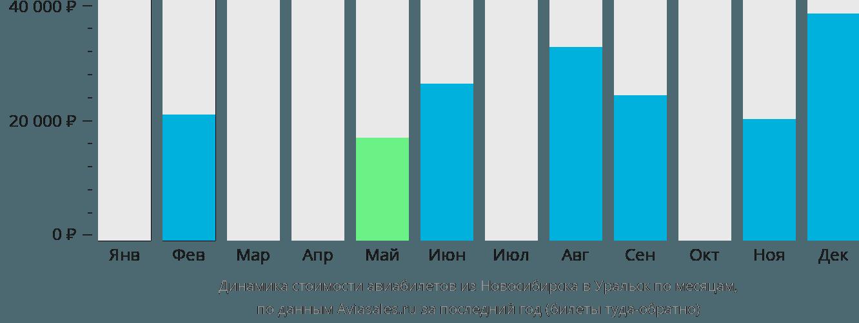 Динамика стоимости авиабилетов из Новосибирска в Уральск по месяцам